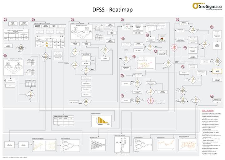 DFSS Roadmap