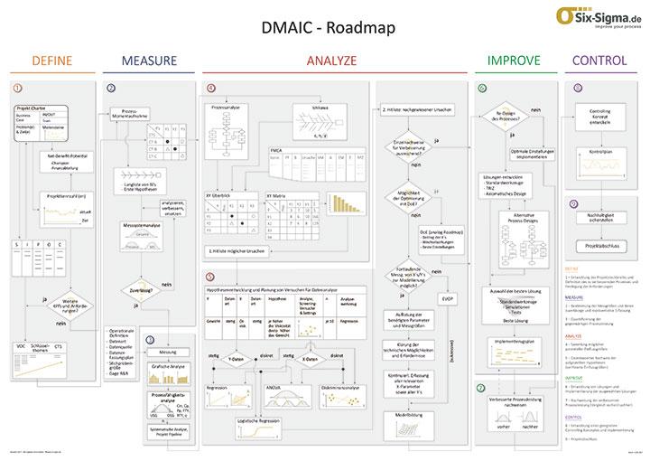 DMAIC Raodmap
